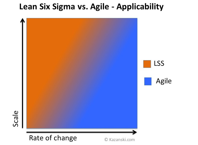 Lean Six Sigma vs Agile - diagram